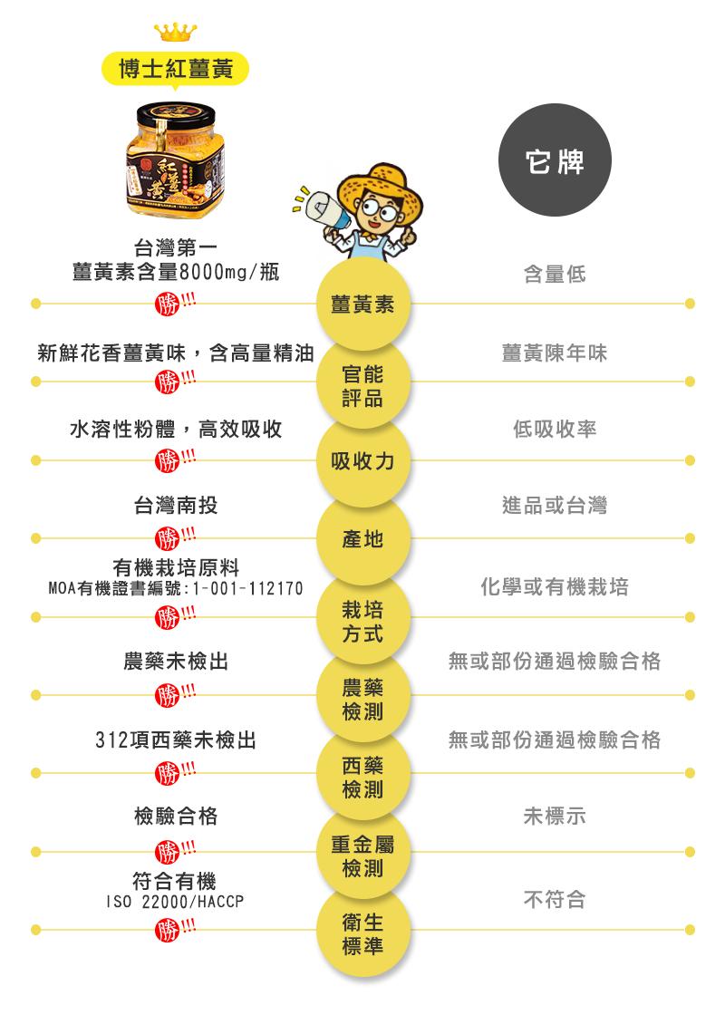 豐滿薑黃比市售薑黃高30倍以上|豐滿博士紅薑黃